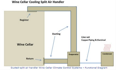 Ducted Split Wine Cellar Cooling System Diagram