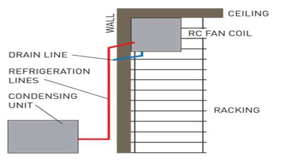 Ductless Split Wine Cooling System Diagram